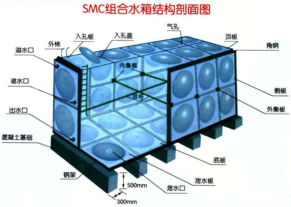 玻璃钢水箱结构图